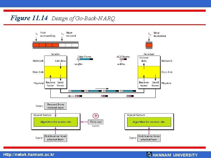Figure 11. 14 Design of Go-Back-N ARQ Http: //netwk. hannam. ac. kr HANNAM UNIVERSITY