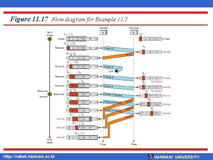 Figure 11. 17 Flow diagram for Example 11. 7 Http: //netwk. hannam. ac. kr