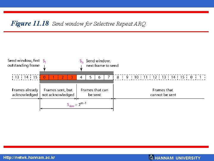 Figure 11. 18 Send window for Selective Repeat ARQ Http: //netwk. hannam. ac. kr