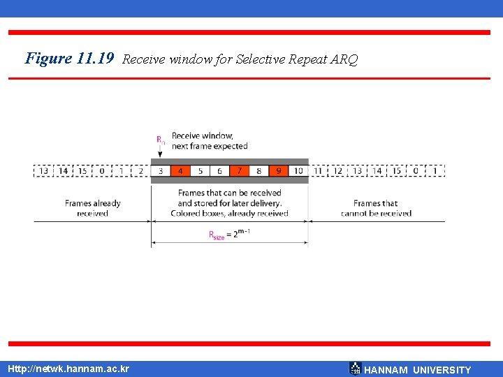 Figure 11. 19 Receive window for Selective Repeat ARQ Http: //netwk. hannam. ac. kr