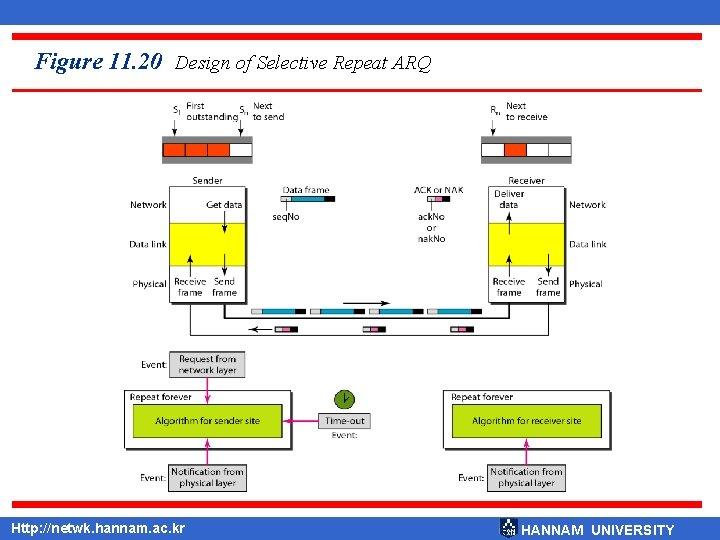 Figure 11. 20 Design of Selective Repeat ARQ Http: //netwk. hannam. ac. kr HANNAM