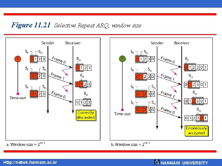 Figure 11. 21 Selective Repeat ARQ, window size Http: //netwk. hannam. ac. kr HANNAM