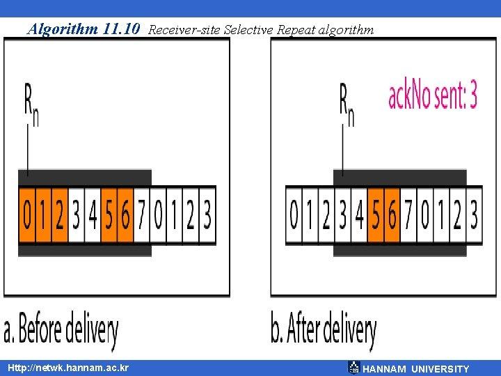 Algorithm 11. 10 Receiver-site Selective Repeat algorithm Http: //netwk. hannam. ac. kr HANNAM UNIVERSITY