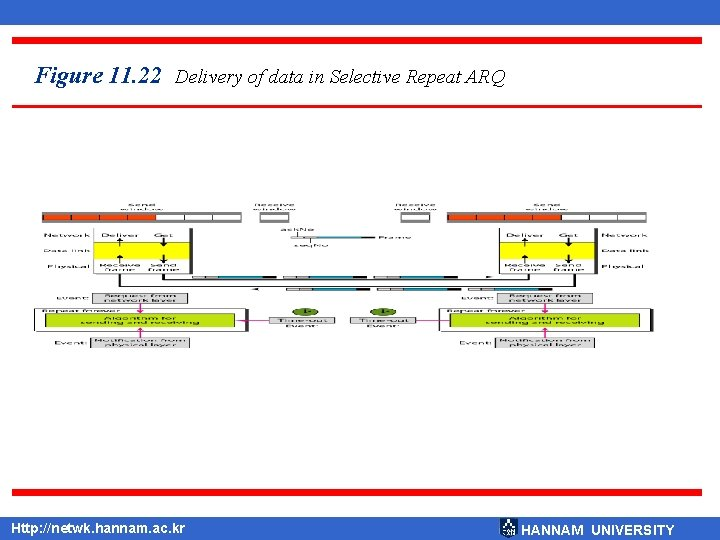 Figure 11. 22 Delivery of data in Selective Repeat ARQ Http: //netwk. hannam. ac.