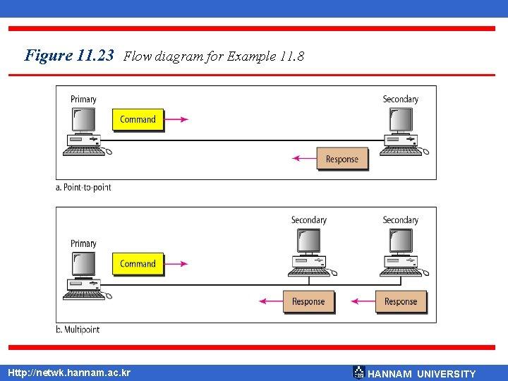 Figure 11. 23 Flow diagram for Example 11. 8 Http: //netwk. hannam. ac. kr