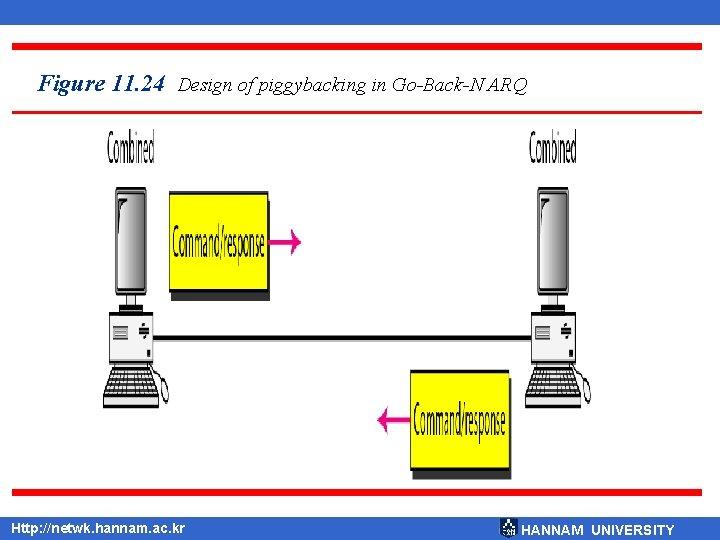 Figure 11. 24 Design of piggybacking in Go-Back-N ARQ Http: //netwk. hannam. ac. kr