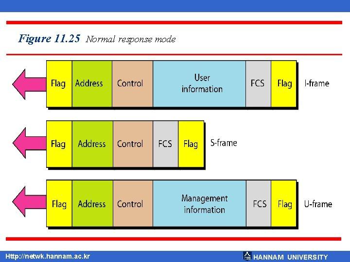Figure 11. 25 Normal response mode Http: //netwk. hannam. ac. kr HANNAM UNIVERSITY
