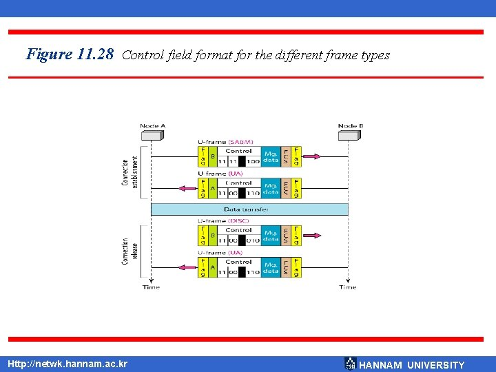 Figure 11. 28 Control field format for the different frame types Http: //netwk. hannam.