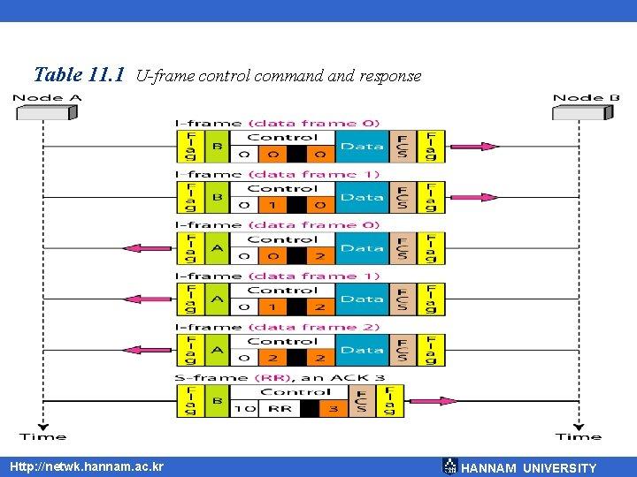 Table 11. 1 U-frame control command response Http: //netwk. hannam. ac. kr HANNAM UNIVERSITY