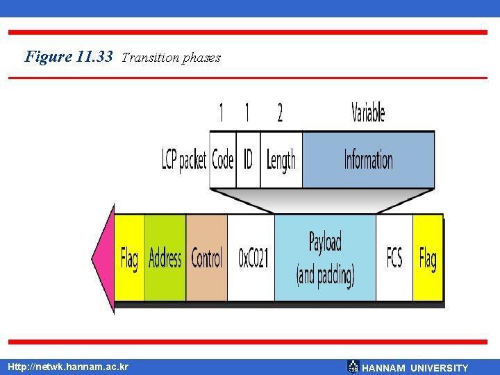 Figure 11. 33 Transition phases Http: //netwk. hannam. ac. kr HANNAM UNIVERSITY