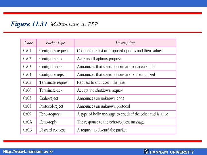 Figure 11. 34 Multiplexing in PPP Http: //netwk. hannam. ac. kr HANNAM UNIVERSITY