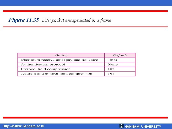 Figure 11. 35 LCP packet encapsulated in a frame Http: //netwk. hannam. ac. kr