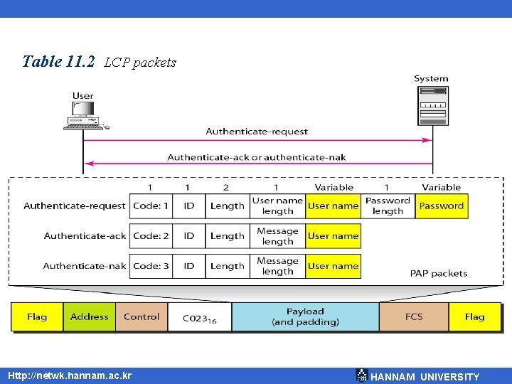 Table 11. 2 LCP packets Http: //netwk. hannam. ac. kr HANNAM UNIVERSITY