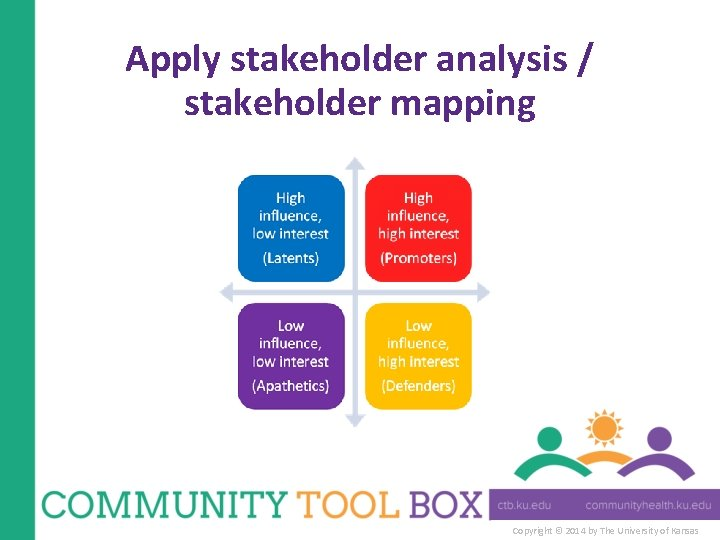 Apply stakeholder analysis / stakeholder mapping Copyright © 2014 by The University of Kansas