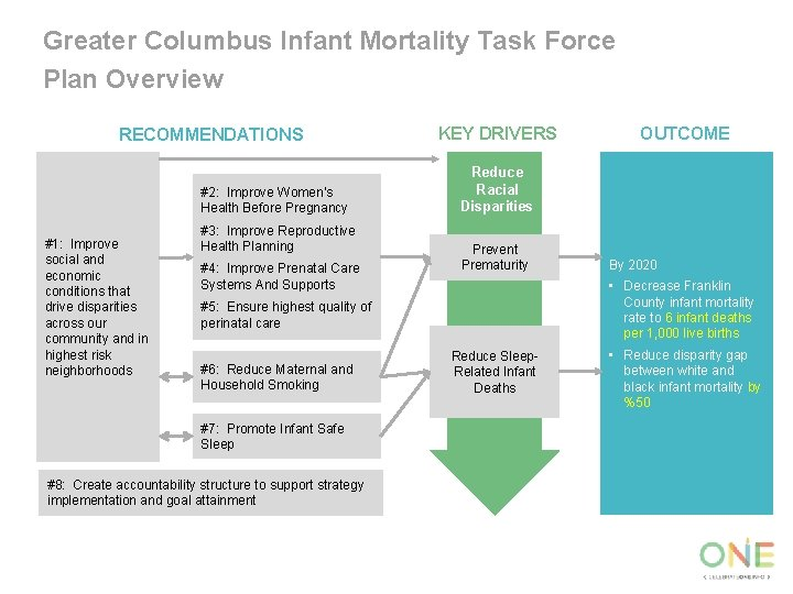 Greater Columbus Infant Mortality Task Force Plan Overview RECOMMENDATIONS #2: Improve Women's Health Before