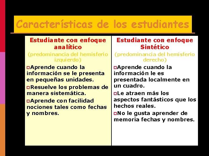 Características de los estudiantes Estudiante con enfoque analítico Estudiante con enfoque Sintético (predominancia del