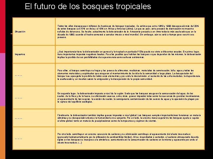 El futuro de los bosques tropicales Situación El futuro de los bosques tropicales Todos