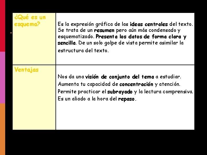 ¿Qué es un esquema? Es la expresión gráfica de las ideas centrales del texto.