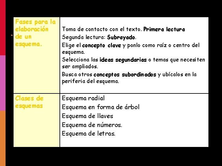 Fases para la elaboración de un esquema. Clases de esquemas Toma de contacto con