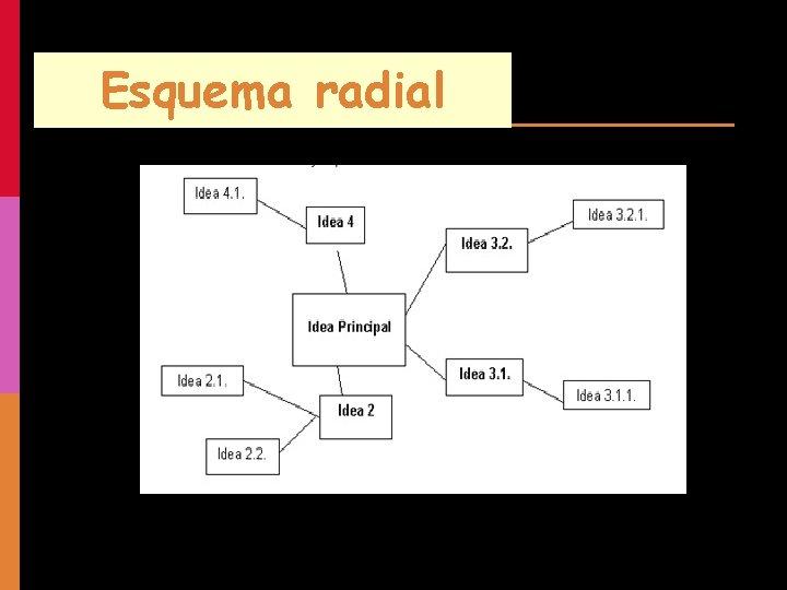 Esquema radial
