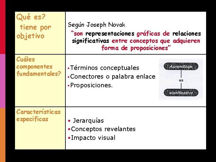"""Qué es? tiene por objetivo Cuáles componentes fundamentales? Características especificas Según Joseph Novak """"son"""