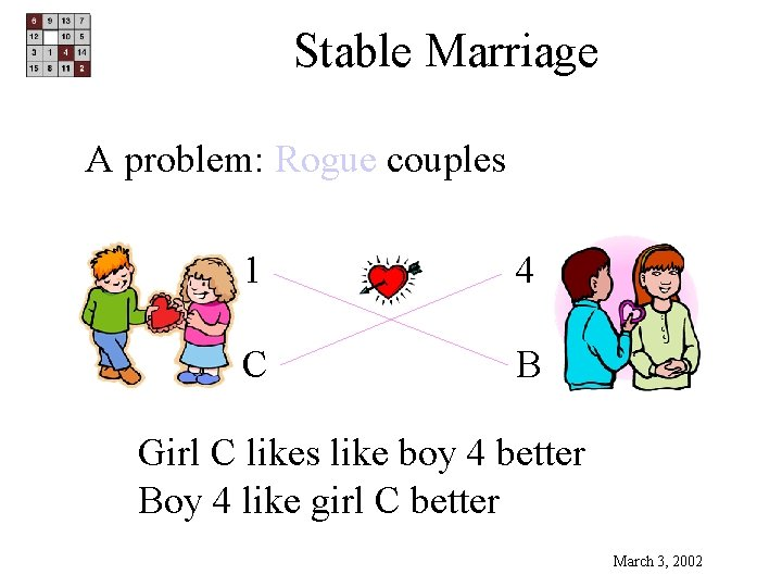 Stable Marriage A problem: Rogue couples 1 4 C B Girl C likes like