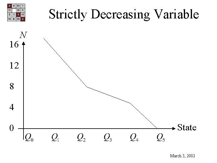 Strictly Decreasing Variable 16 N 12 8 4 0 State March 3, 2002