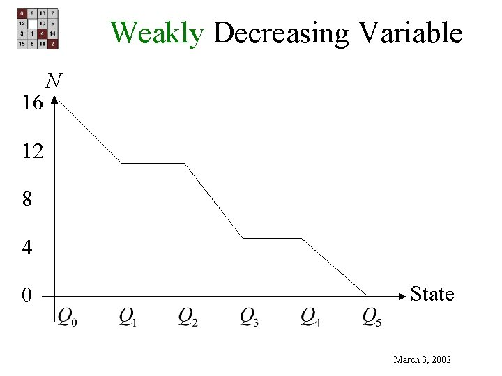 Weakly Decreasing Variable 16 N 12 8 4 0 State March 3, 2002