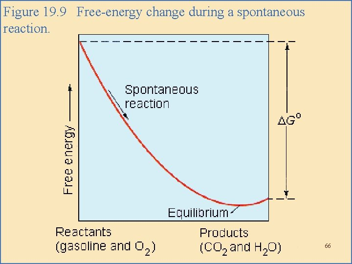 Figure 19. 9 Free-energy change during a spontaneous reaction. 66