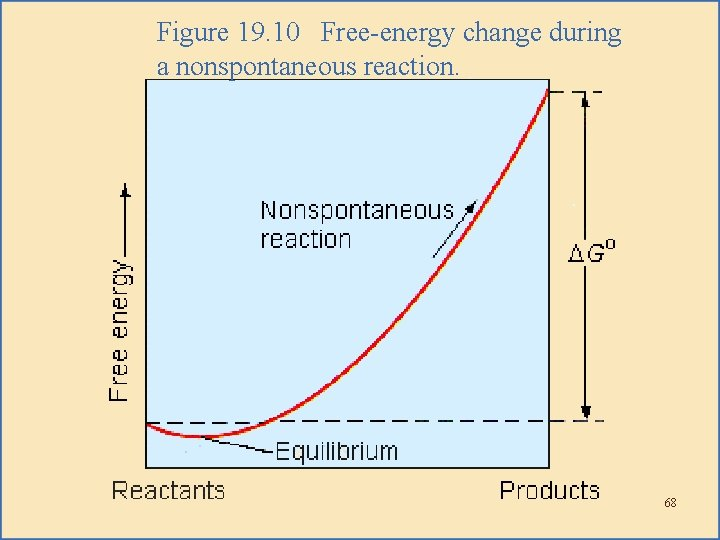 Figure 19. 10 Free-energy change during a nonspontaneous reaction. 68