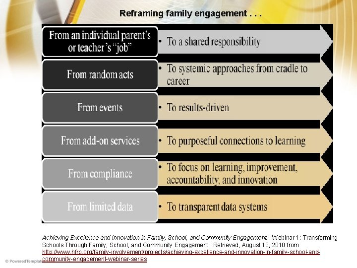 Reframing family engagement. . . Achieving Excellence and Innovation in Family, School, and Community