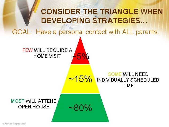 CONSIDER THE TRIANGLE WHEN DEVELOPING STRATEGIES… GOAL: Have a personal contact with ALL parents.