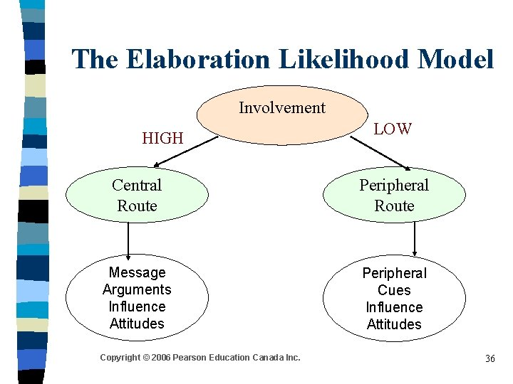 The Elaboration Likelihood Model Involvement HIGH LOW Central Route Peripheral Route Message Arguments Influence
