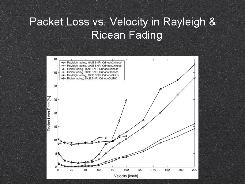 Packet Loss vs. Velocity in Rayleigh & Ricean Fading
