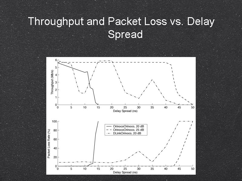 Throughput and Packet Loss vs. Delay Spread