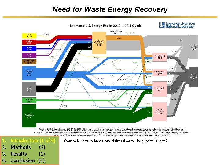 Need for Waste Energy Recovery 1. 2. 3. 4. Introduction (1 of 4) Methods