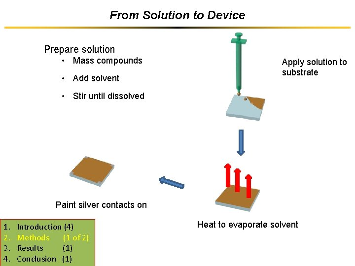 From Solution to Device Prepare solution • Mass compounds • Add solvent Apply solution