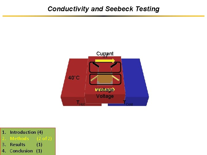 Conductivity and Seebeck Testing Current ΔT 40˚C Voltage THot 1. 2. 3. 4. Introduction
