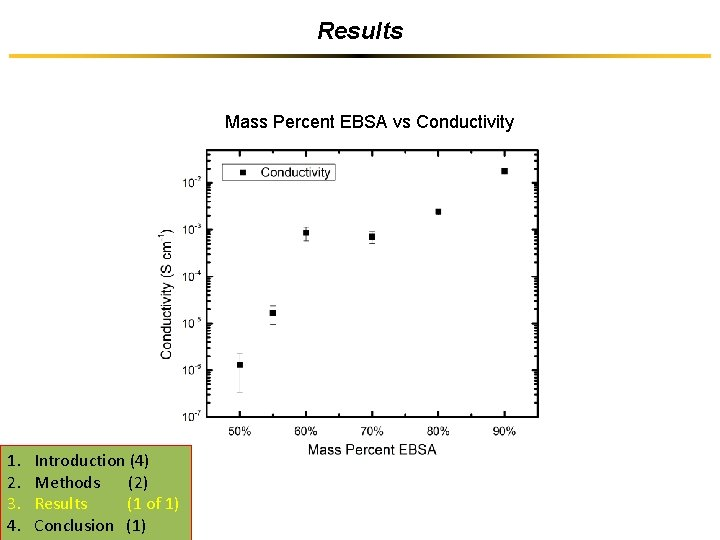 Results Mass Percent EBSA vs Conductivity 1. 2. 3. 4. Introduction (4) Methods (2)