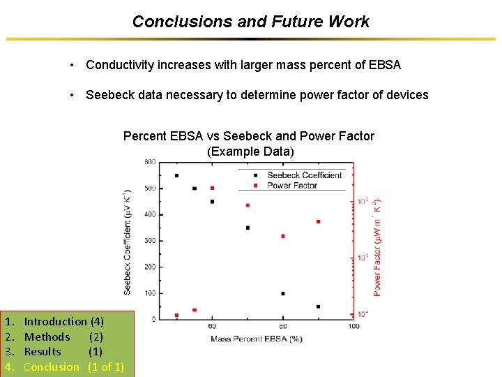 Conclusions and Future Work • Conductivity increases with larger mass percent of EBSA •