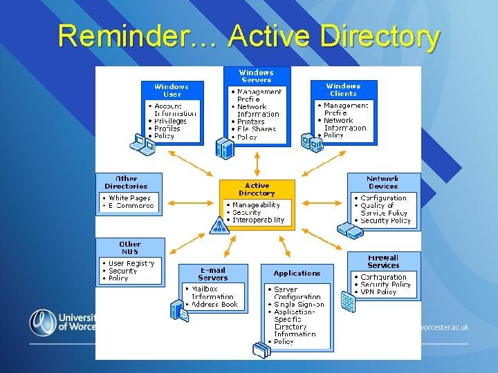 Reminder… Active Directory