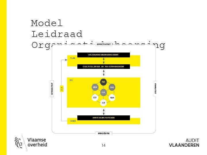 Model Leidraad Organisatiebeheersing BELANGHEBBENDENMANAGEMENT DOELSTELLINGEN EN PROCESMANAGEMENT MONITORINGSYSTEMEN 14