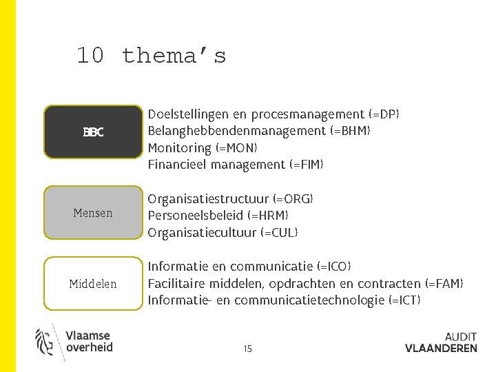 10 thema's BBC Mensen Middelen Doelstellingen en procesmanagement (=DP) Belanghebbendenmanagement (=BHM) Monitoring (=MON) Financieel