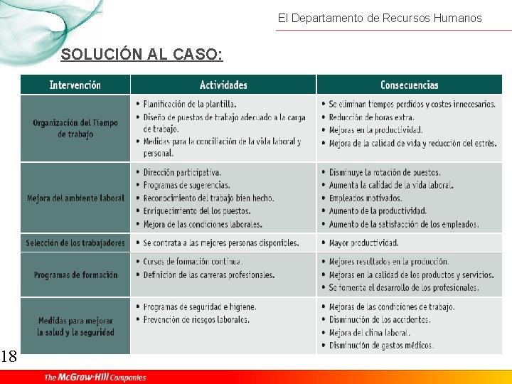 18 El Departamento de Recursos Humanos SOLUCIÓN AL CASO: