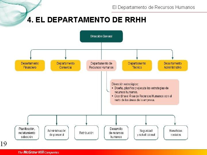 19 El Departamento de Recursos Humanos 4. EL DEPARTAMENTO DE RRHH