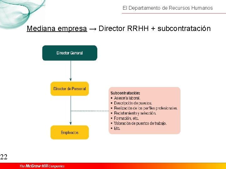 22 El Departamento de Recursos Humanos Mediana empresa → Director RRHH + subcontratación