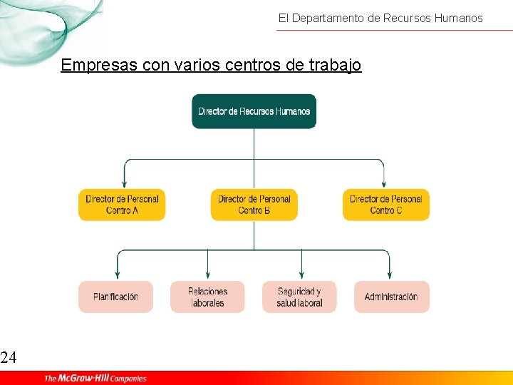 24 El Departamento de Recursos Humanos Empresas con varios centros de trabajo