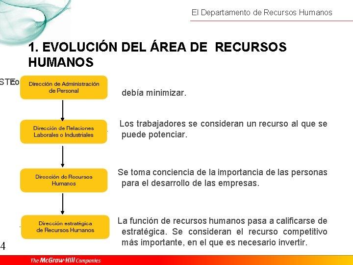 El Departamento de Recursos Humanos 1. EVOLUCIÓN DEL ÁREA DE RECURSOS HUMANOS STE consideraban
