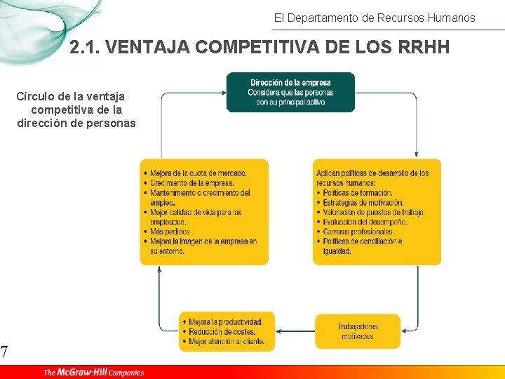 7 El Departamento de Recursos Humanos 2. 1. VENTAJA COMPETITIVA DE LOS RRHH Círculo