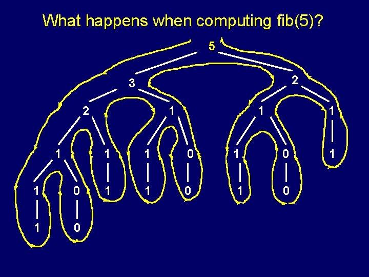What happens when computing fib(5)? 5 2 3 2 1 1 0 1 0